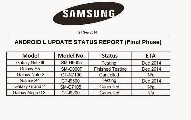 Samsung's Android L update status report leaks