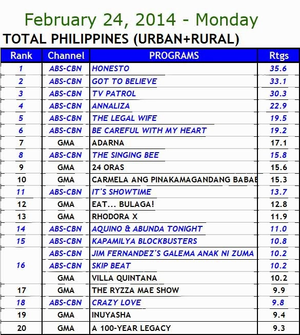 kantar media nationwide TV ratings (Feb 24)