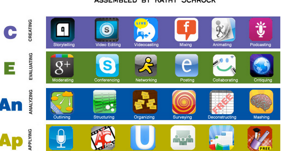 Interesting Graphic Featuring 30+ iPad Apps for Bloom's Taxonomy