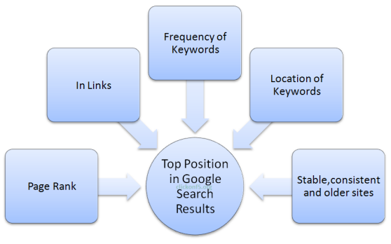 how the web search engine works A search page is a wordpress page with a custom page template to give users more information for searching your site to create your own custom search page, you will need to create a page template to include your search form and the information you want your users to see before they search your site.