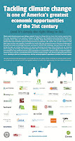 The U.S. Green Building Council and the Carbon Leadership Forum are collaborating with Ceres to spearhead the Building and Real Estate Climate Declaration campaign. (Credit: Ceres) Click to Enlarge.