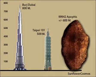 Bumi Dalam Ancaman Asteroid Apophis