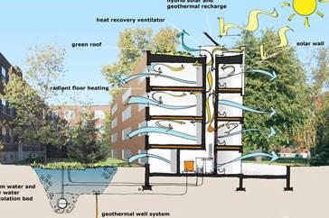 Arquitectura sustentable la arquitectura sustentable for Diseno sustentable