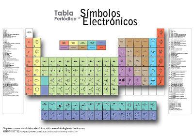 Tabla periódica de símbolos electrónicos