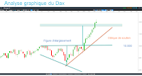 analyse technique Dax figure d'élargissement