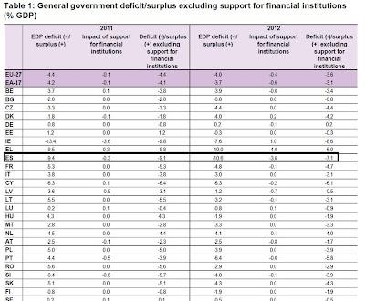 Corrección del Déficit Público español por Eurostat