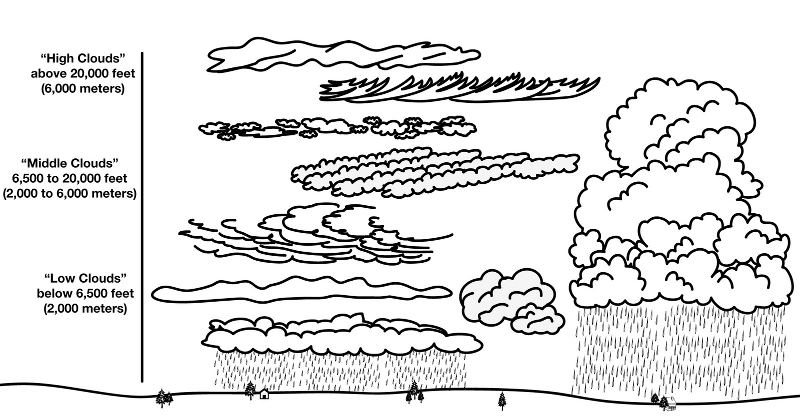 Worksheets Types Of Clouds Worksheet other graphical works august 2011 saturday 6 2011