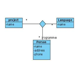 Class diagram for Software Programmer