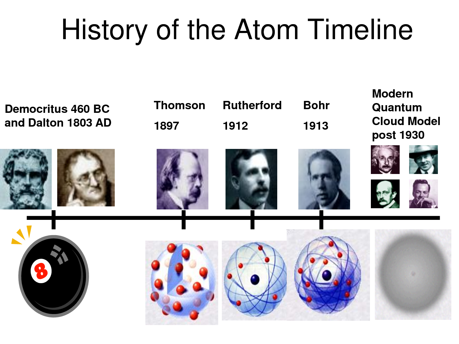 Atomic structure - AQA