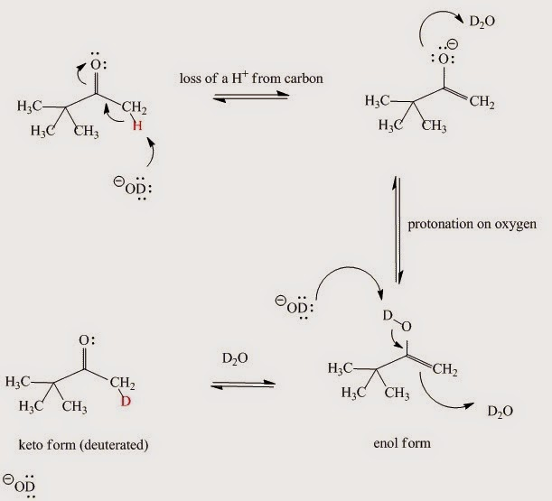 Fig. I.5: The base-catalyzed keto-enol reaction mechanism. If D2O is the solvent then the α-hydrogens to carbonyl group are replaced by deuterium.