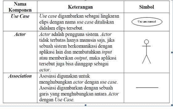 Konsep sistem informasi bab ii analisa pengembangan sistem tabel 21 notasi use case model ccuart Choice Image