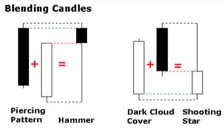 Candlestick forex robot