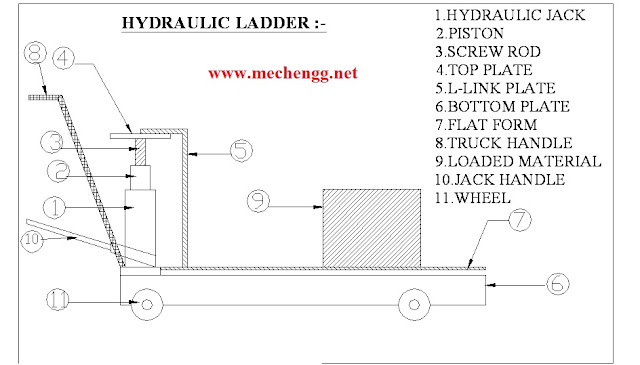 Diagram Of hydraulic lift project