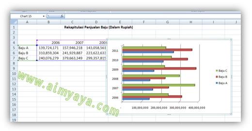 Gambar: Cara membuat Grafik Garis di Ms Excel. Langkah 3 : Menampilkan grafik Bar