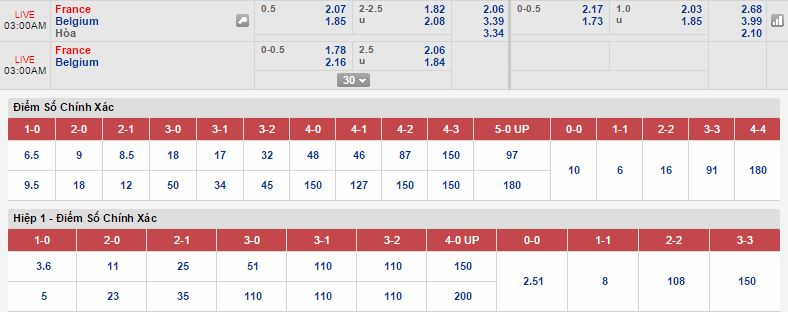 Kèo thơm dự đoán Pháp vs Bỉ
