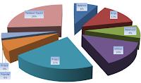 Инвестиционный портфель в ПАММ-счета ФорексТренда и Пантеона
