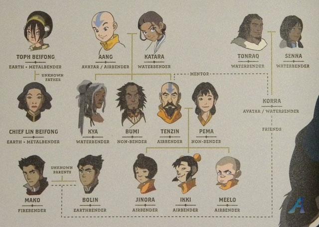 korra family tree - avatar the legend of korra
