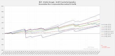 Short Options Strangle Equity Curves RUT 66 DTE 8 Delta Risk:Reward Exits