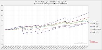 Short Options Strangle Equity Curves RUT 66 DTE 8 Delta Risk:Reward Exits