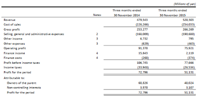 Fast Retailing, Q1, 2016, income statement