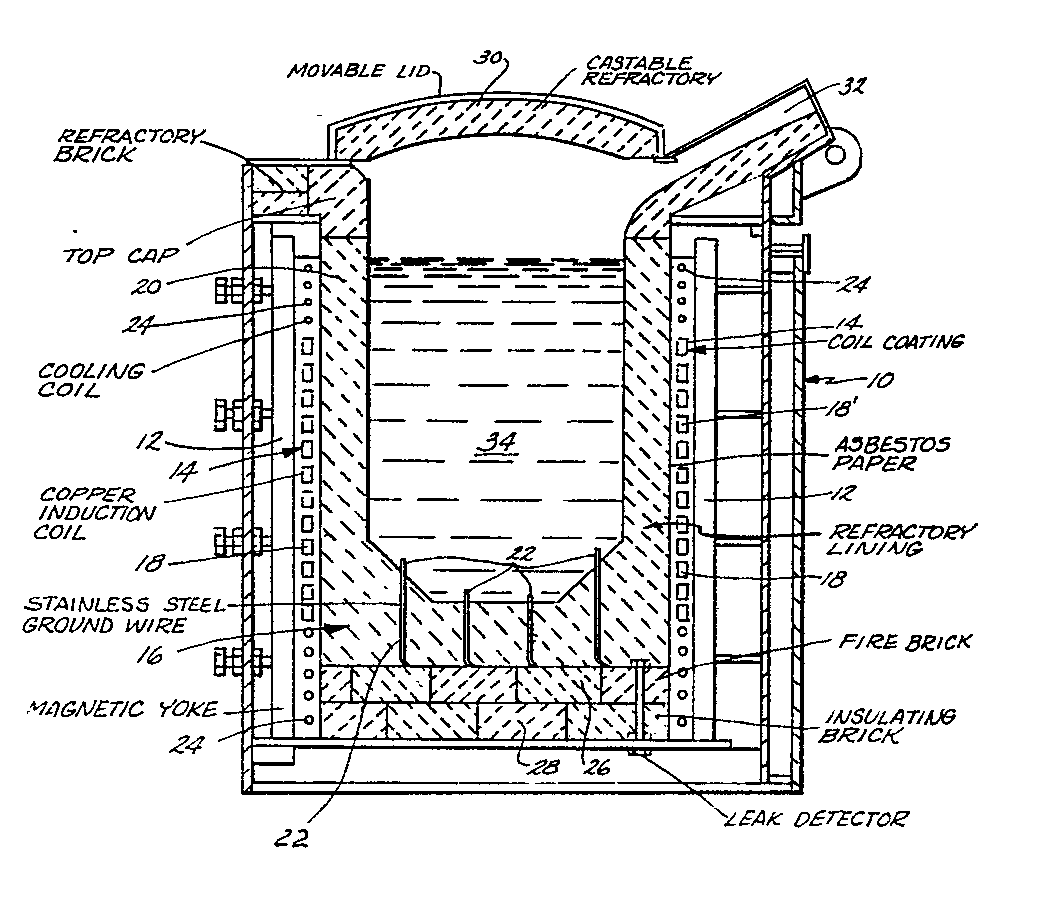 induction type furnace | The Electrical Portal