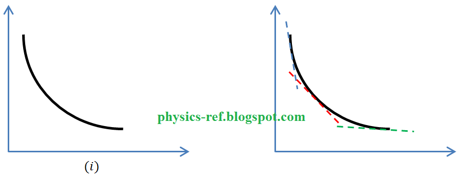 Physics Graphs Basics 2 Nature Of Gradients Physics Reference