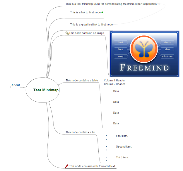 Test Mind Map exported as Flash