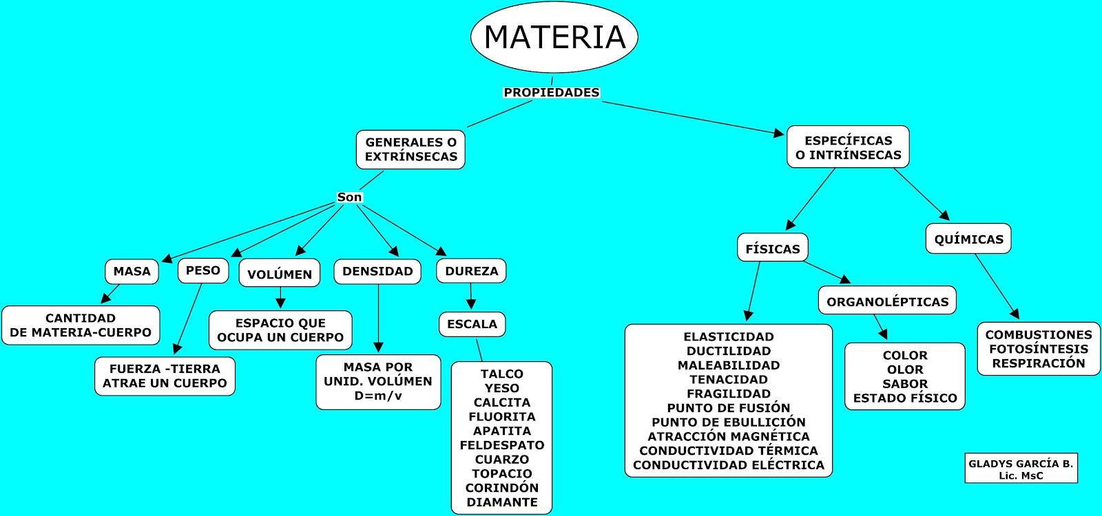 Propiedades de la materia pictures for Marmol caracteristicas y usos