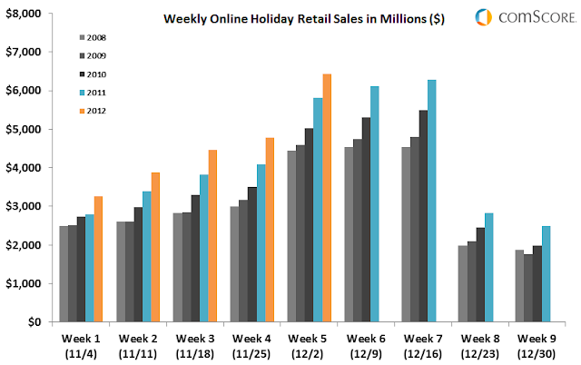 US Holiday ecommerce and mobile commerce set to record 15% growth