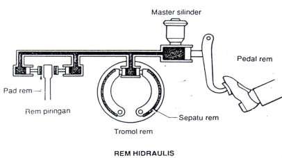 Rem Hidraulis