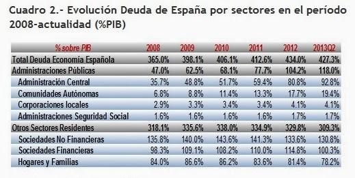 Evolución de la deuda de España por sectores porcentaje sobre el PIB