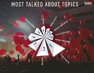 Os assuntos mais comentados do Facebook em 2013.