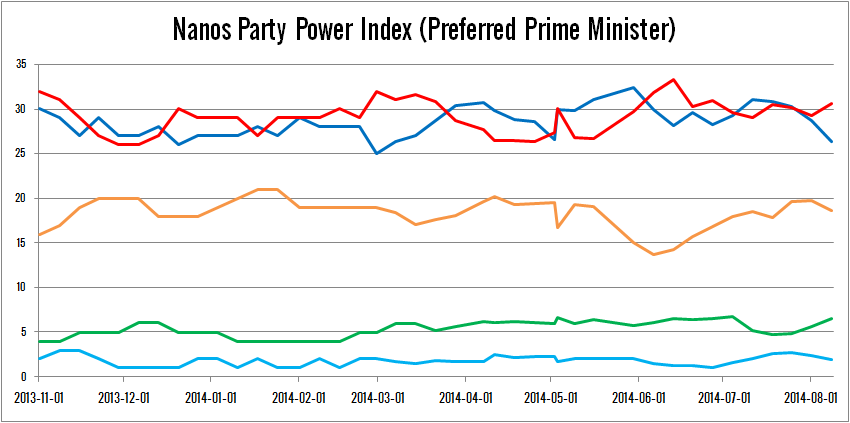 Further signs of Conservative slump?