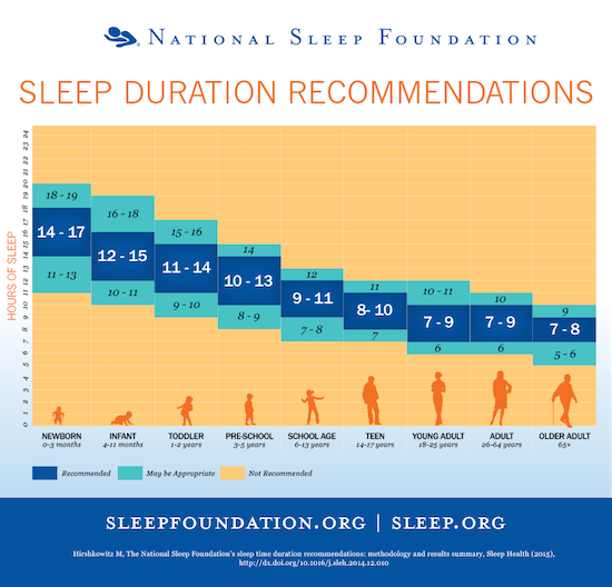 Sleep needs throughout life chart by the Sleep Foundation