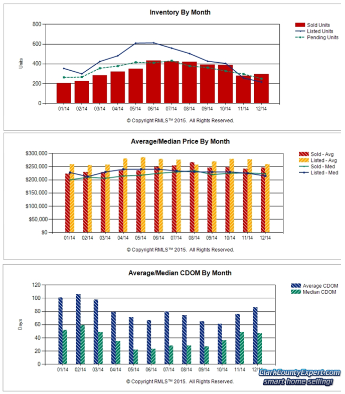 Charts of Vancouver WA Home Sales Trends in Annual 2014