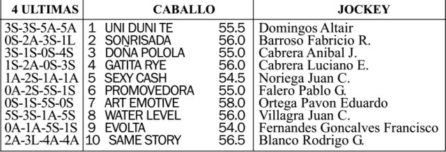 Carreras Caballos San Isidro Clásico Omnium