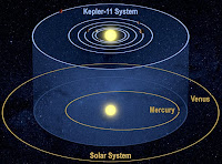 kepler 11 solar system v/s our solar system, that is comparison of kepler 11 planetary system and our solar system