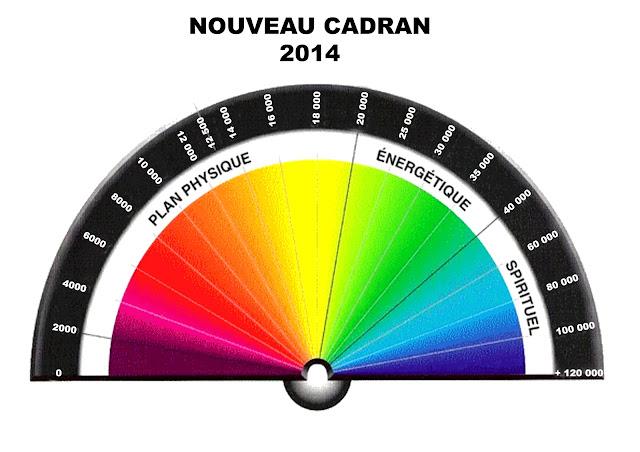 Le Taux Vibratoire Paliers-vibratoires