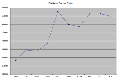 DPR Dividend Stock Analysis: Automatic Data Processing