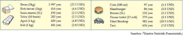 Biaya hidup di jepang