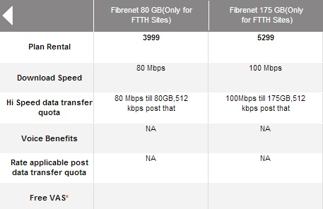 Airtel Fastest Speed Broadband Plan 3