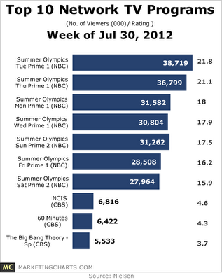 top 10 network t.v. programs wk of 07-30-12