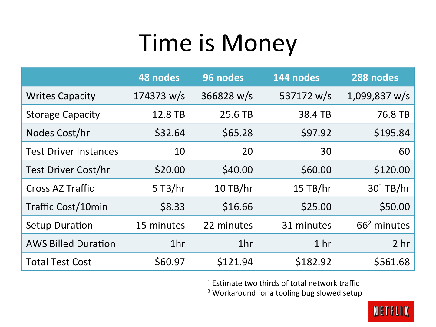 cost benefit analysis and capacity cost rates Overview: cost benefit analysis  the costs for leasing and purchasing hardware and hourly rates for contractor personnel  o increased capacity / risk reduction.