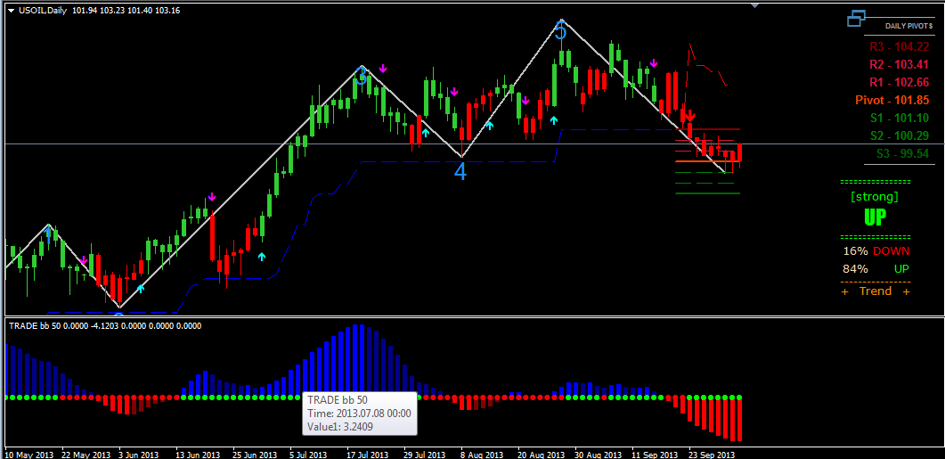 Elliot wave indicators forex