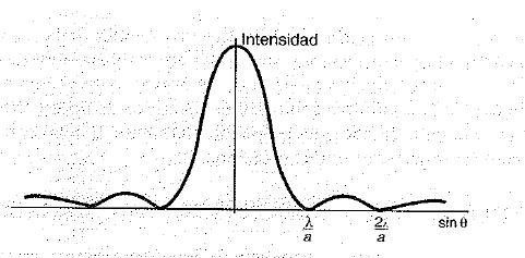 Intensidad en la difraccion de una onda