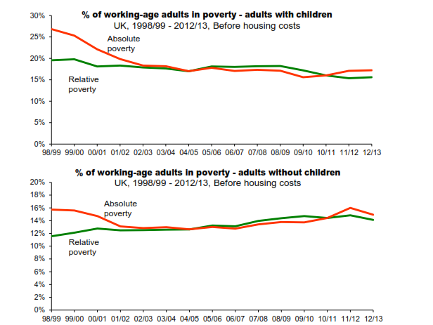 poverty absolute relative uk Explain the causes of absolute and relative poverty in the uk (15) poverty is caused by both a low real national income relative to a to a countries total population size and by inequalities in the distributions of income and wealth.