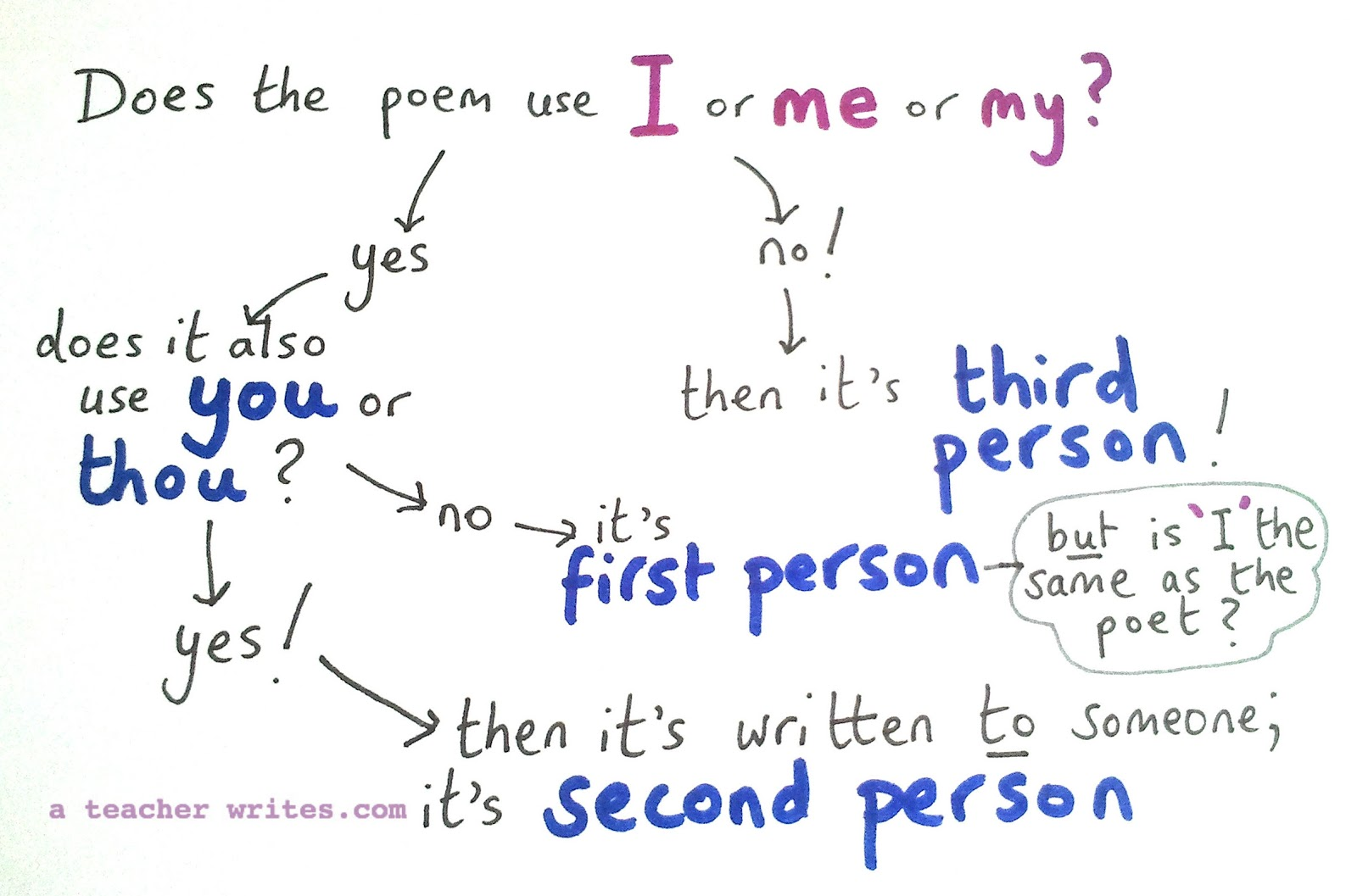 Third Person Writing