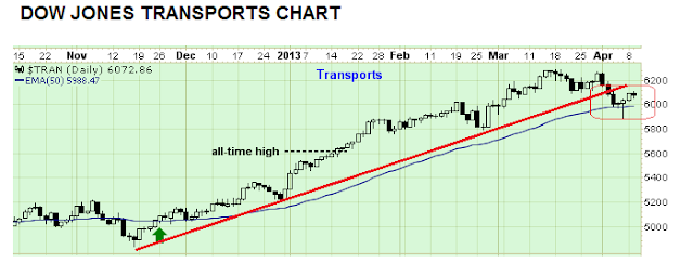 dow jones transportation - Chart update