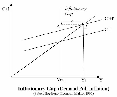 Inflationary Gap (Demand Pull Inflation)