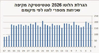 Lotto statistics - Israel lotto